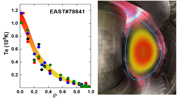 Fig. 1 The plasma electron temperature over 100 million degrees achieved in 2018 on EAST. (Image by the EAST Team)