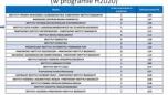 Instytut na 4 miejscu w TOP 20 polskich instytutów badawczych w programie Horyzont 2020