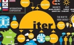 Monaco/ITER postdoctoral Fellowships